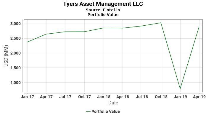 Tyers Asset Management LLC - Portfolio Value