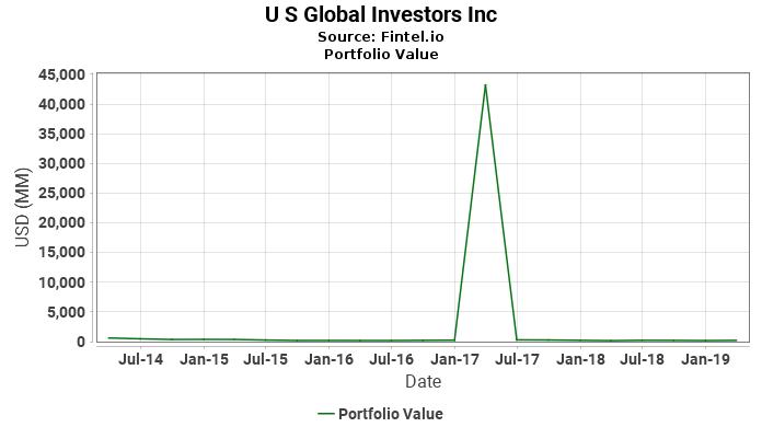 U S Global Investors Inc - Portfolio Value
