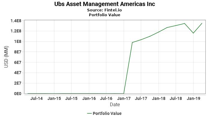 Ubs Asset Management Americas Inc - Portfolio Value