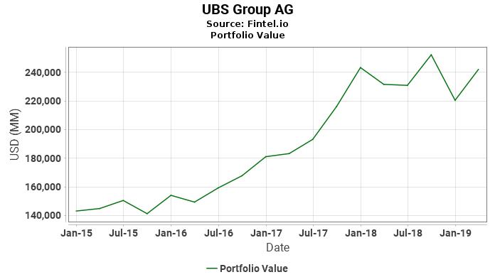 UBS Group AG - Portfolio Value