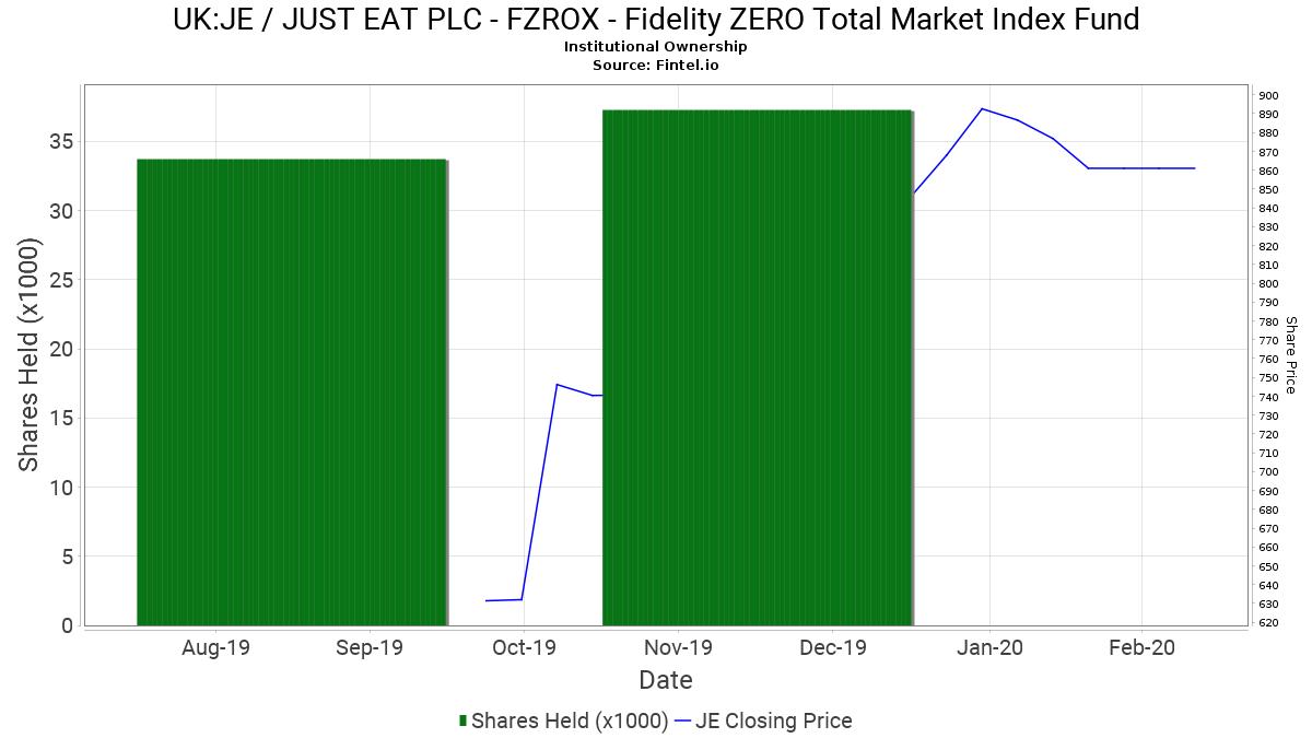 FZROX - Fidelity ZERO Total Market Index Fund reports 45 ...