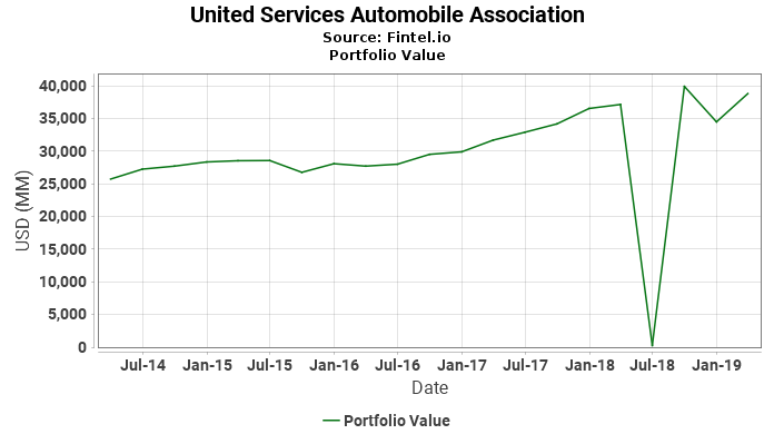 United Services Automobile Association - Portfolio Value