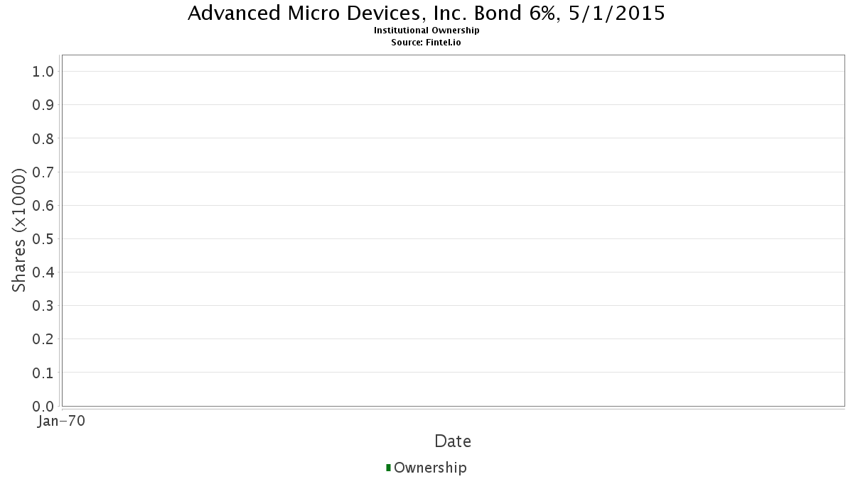 007903AL1 / Advanced Micro Devices, Inc. Bond 6%, 5/1/2015 Institutional Ownership