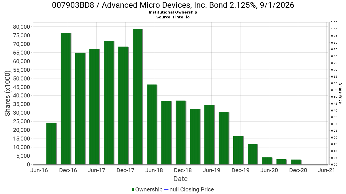 007903BD8 / Advanced Micro Devices, Inc. Bond 2.125%, 9/1/2026 Institutional Ownership