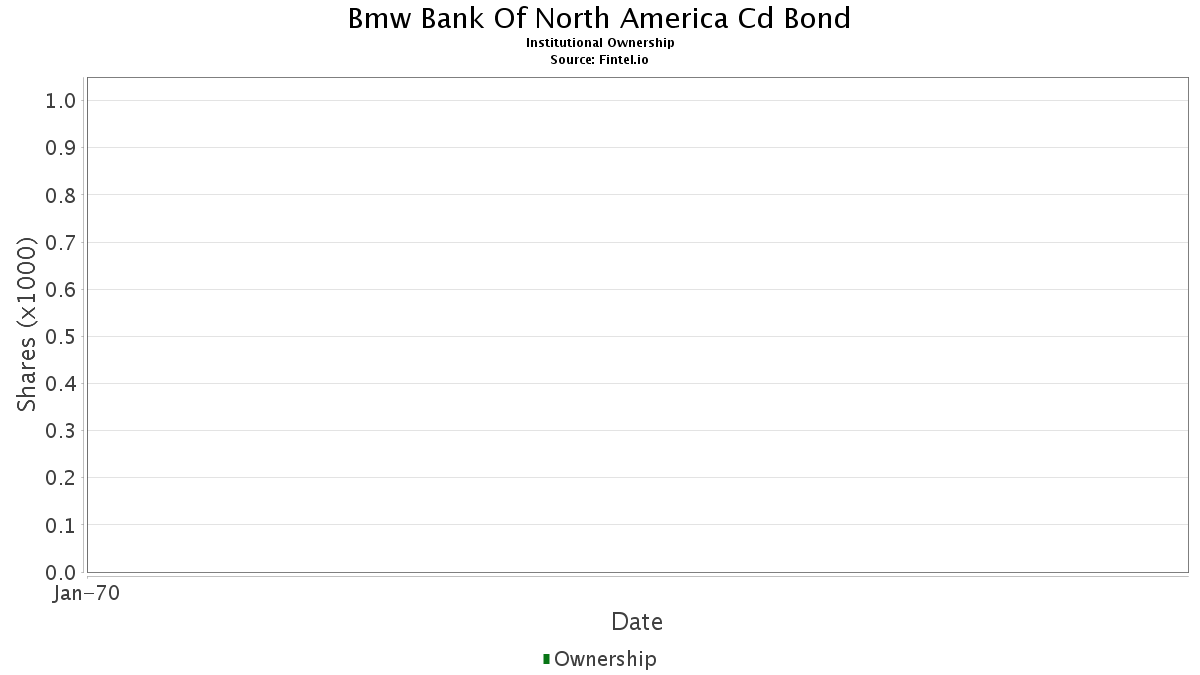05580acf9 Institutional Ownership Bmw Bank Of North America Cd Bond
