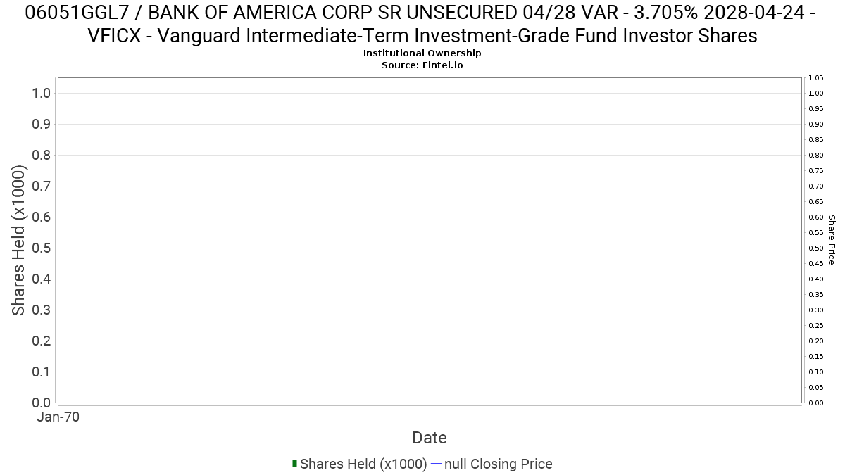 Vficx Vanguard Intermediate Term Investment Grade Fund Investor Shares Ownership In 06051ggl7 Bank Of America Corp Sr Unsecured 04 28 Var 13f 13d 13g Filings Fintel Io
