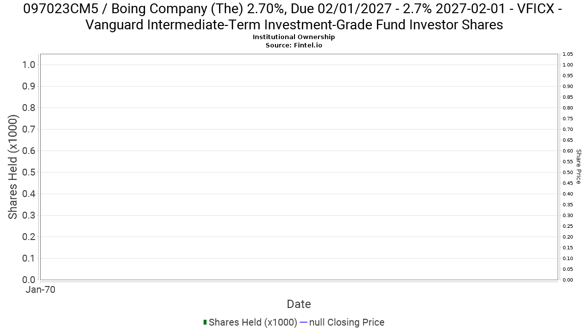 Vficx Vanguard Intermediate Term Investment Grade Fund Investor Shares Ownership In 097023cm5 Boing Company The 2 70 Due 02 01 2027 13f 13d 13g Filings Fintel Io