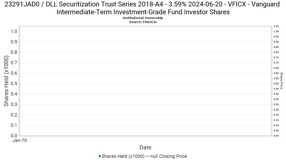 Vficx Vanguard Intermediate Term Investment Grade Fund Investor Shares Ownership In 23291jad0 Dll Securitization Trust Series 2018 A4 13f 13d 13g Filings Fintel Io