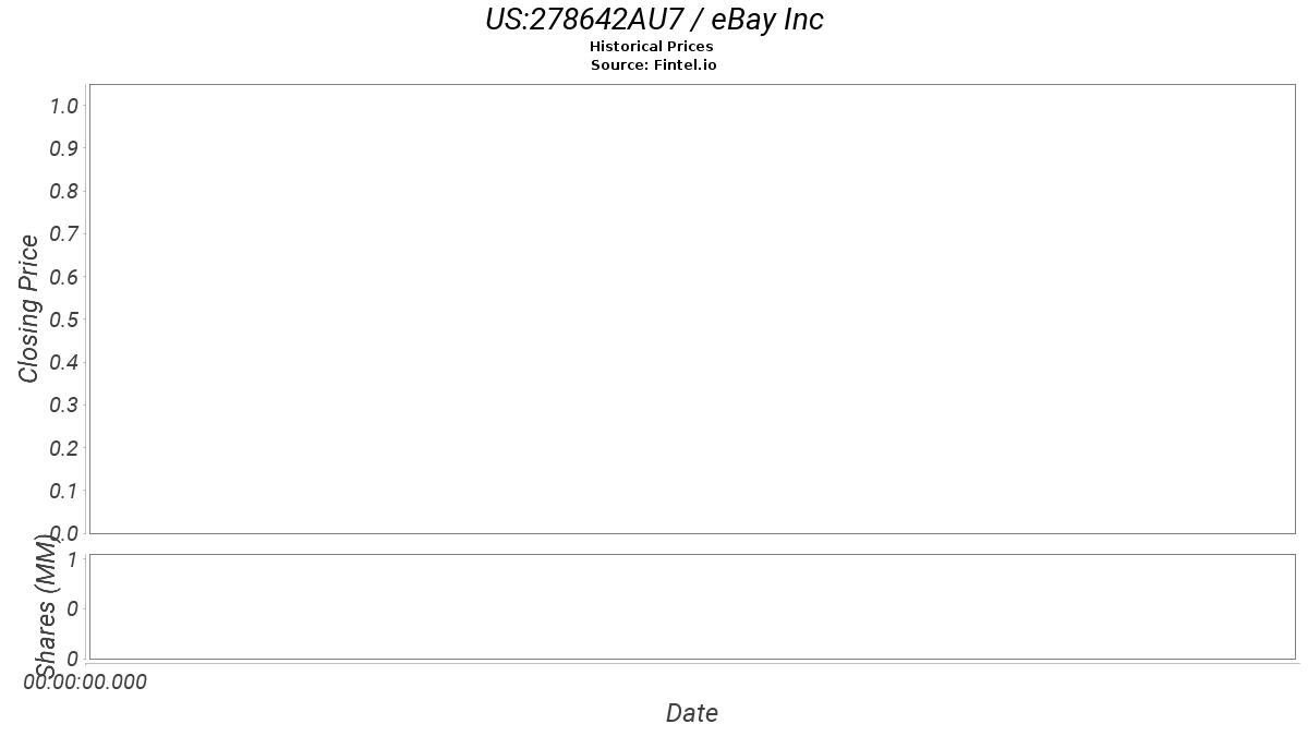 278642au7 Bond Price And News Ebay Inc Bond Price Quote And News Fintel Io