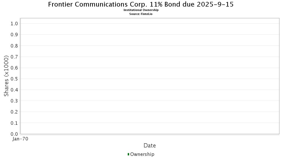 35906aax6 Frontier Communications Corp 11 Bond Due 2025 9 15