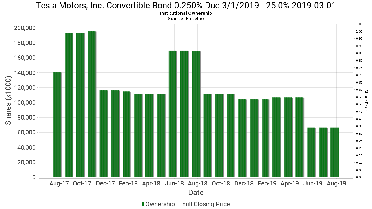 88160RAB7 / Tesla Motors, Inc. Convertible Bond 0.250% Due 3/1/2019 Institutional Ownership