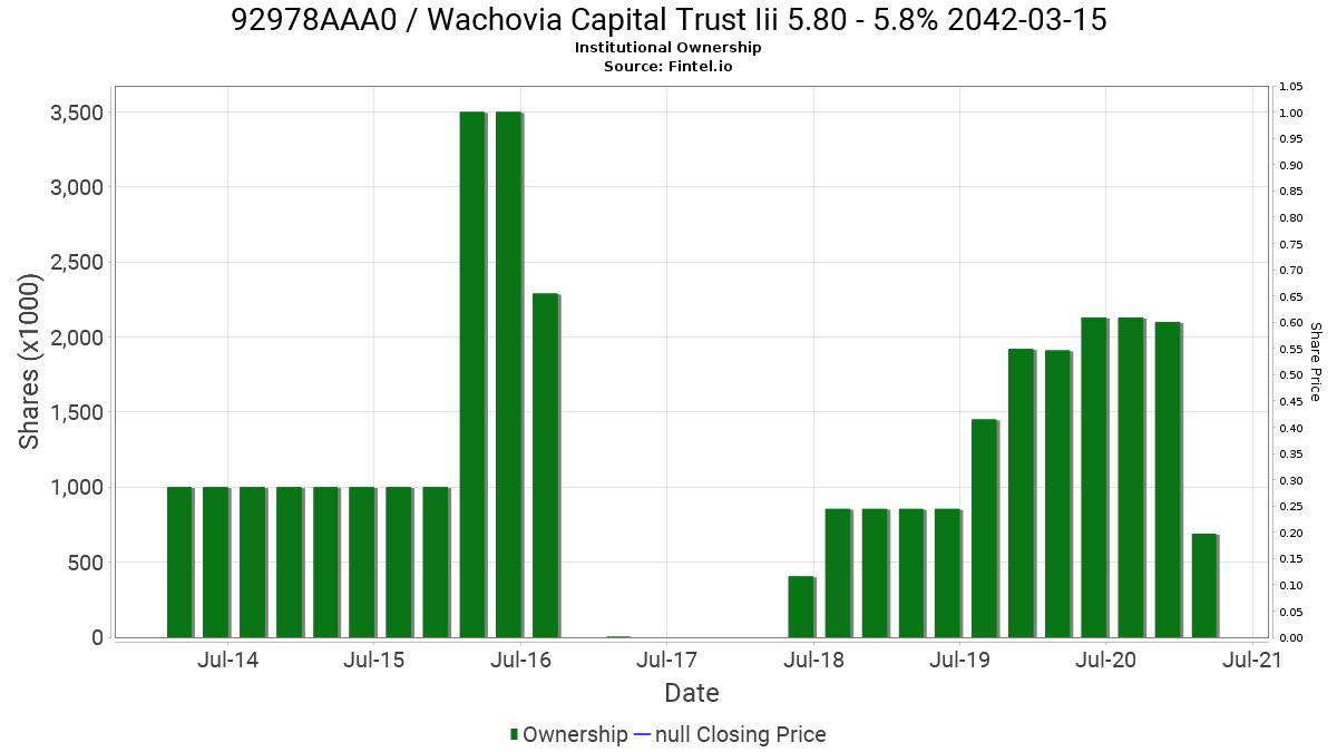 92978AAA0 / Wachovia Capital Trust Iii 5.80 Institutional Ownership