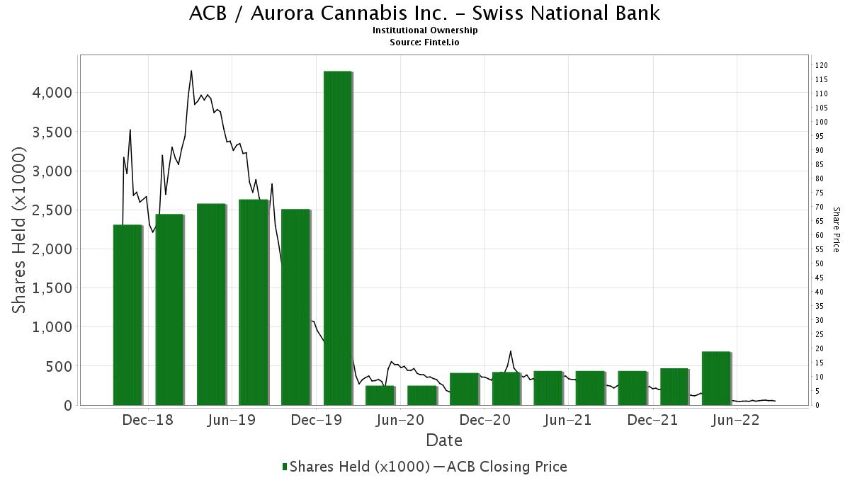 aurora stock message board