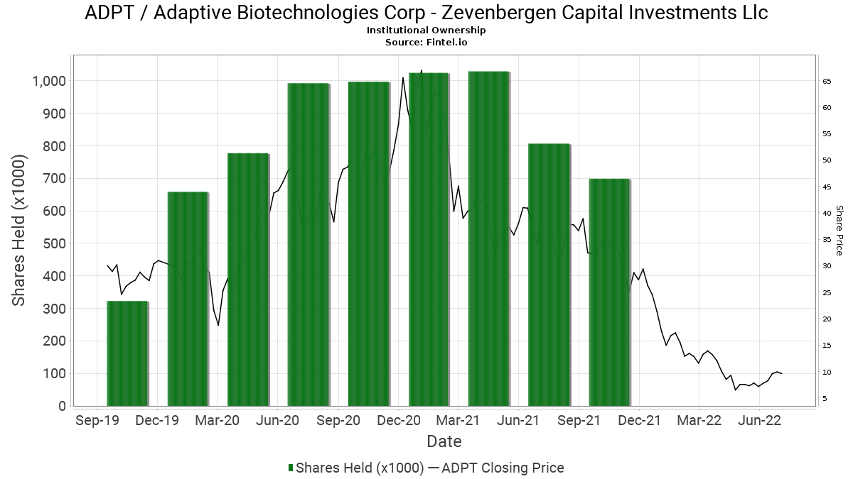 biljartvereniging amorti zevenbergen capital investments