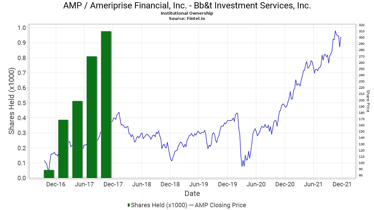 Bb&t investment services inc address martin modahl simplex investments