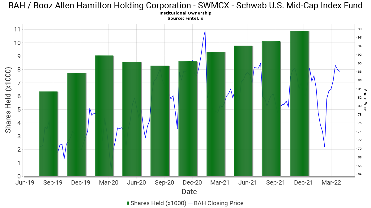 Swmcx Schwab U S Mid Cap Index Fund Reports 5 45 Decrease In Ownership Of Bah Booz Allen Hamilton Holding Corp 13f 13d 13g Filings Fintel Io