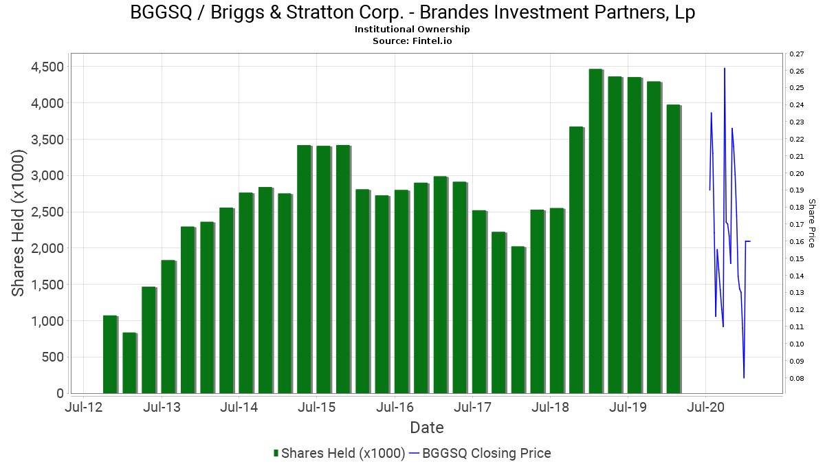 Brandes investment partners holdings corporation first investment bank sofia ibank