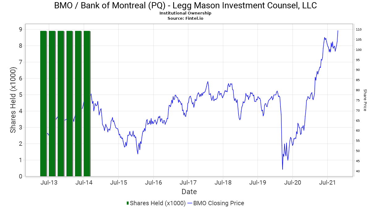 Legg mason investment counsel aum symbol fundamental vs technical analysis forex