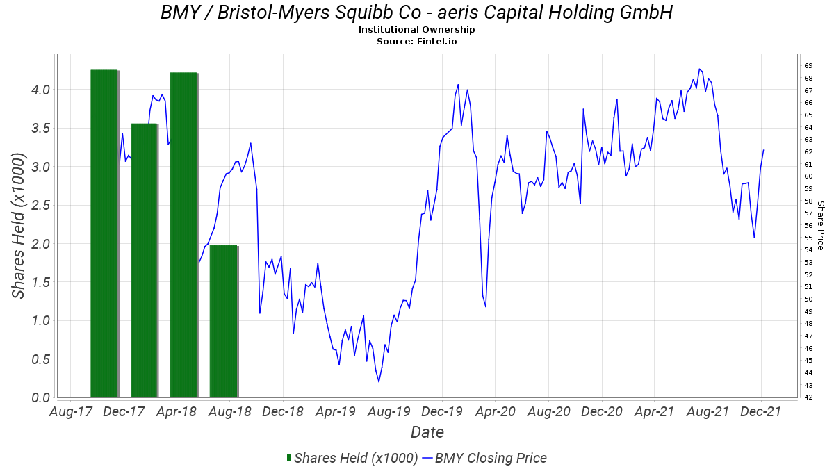 aeris Capital Holding GmbH closes position in BMY ...