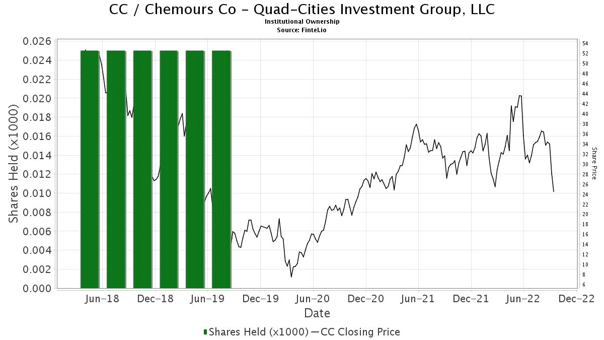 cc investment group llc