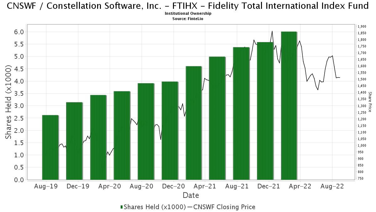 FTIHX   Fidelity Total International Index Fund reports 15.15 ...