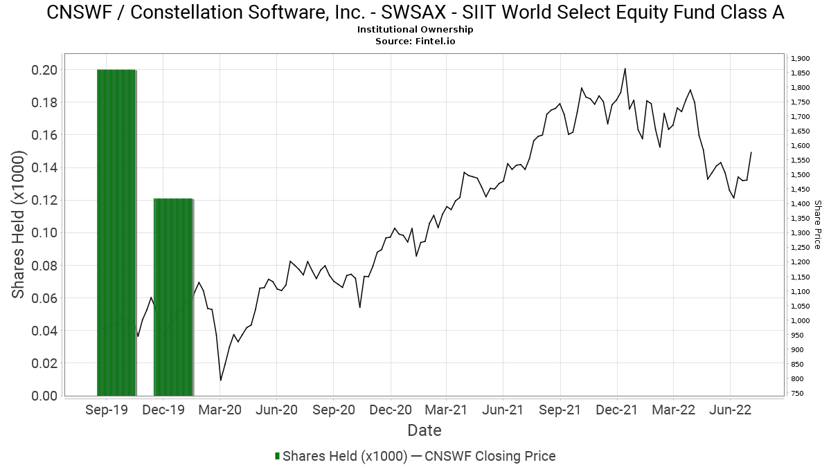 SWSAX   SIIT World Select Equity Fund Class A reports 15.15 ...