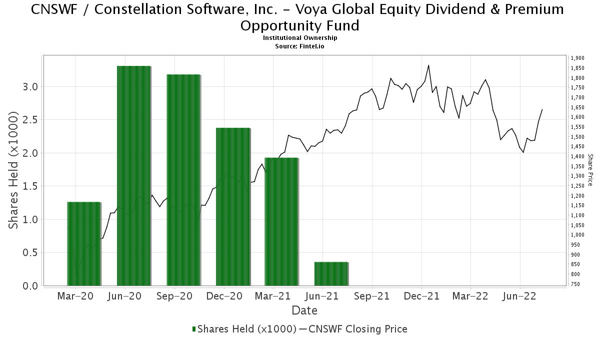 Voya Global Equity Dividend & Premium Opportunity Fund reports ...