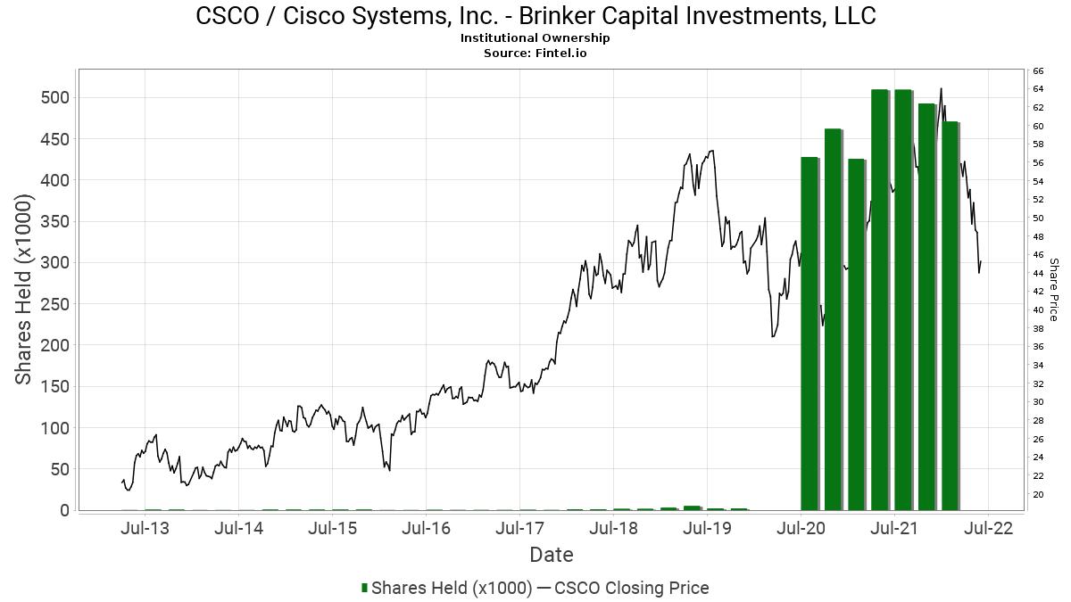 C l s investments inc piotr grela com investments llc