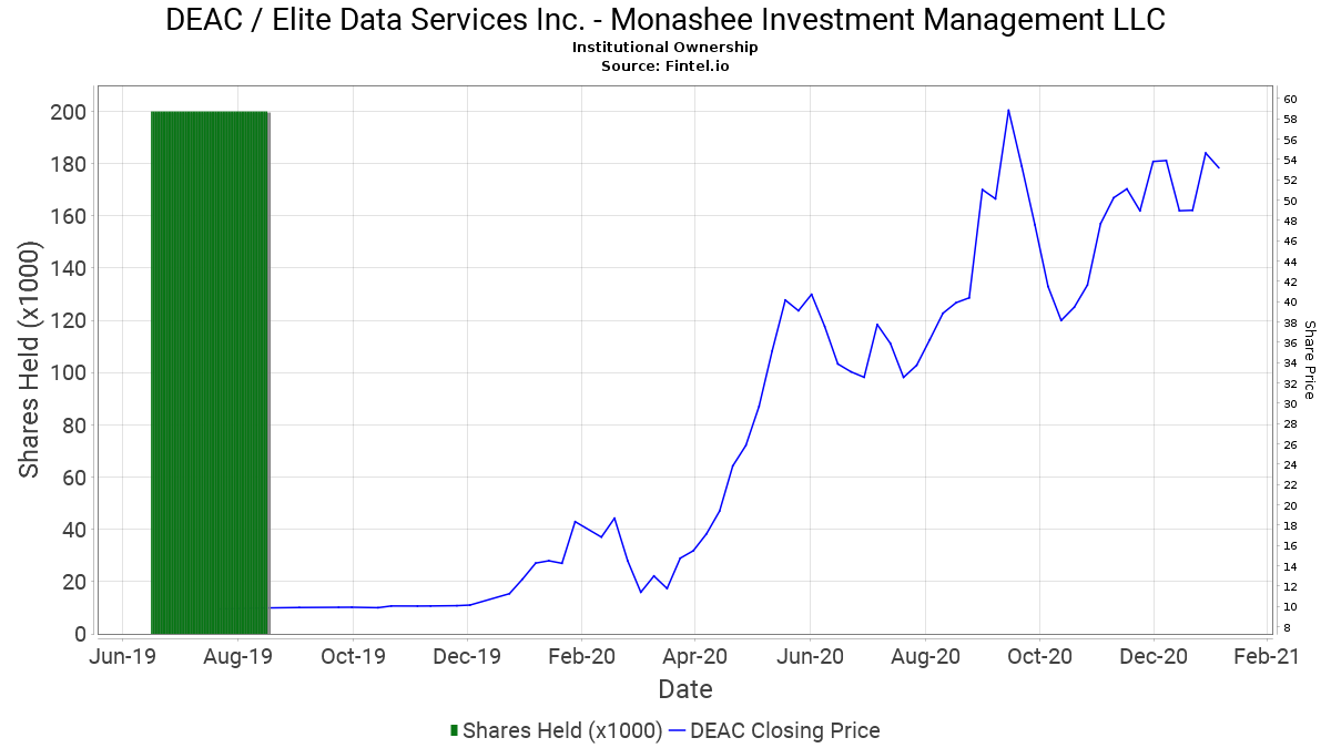 Monashee Investment Management Llc Closes Position In Deac Elite Data Services Inc 13f 13d 13g Filings Fintel Io
