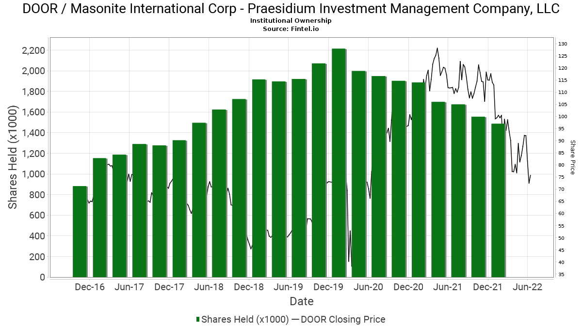 Praesidium investment management company llc mark creasy yandal investments
