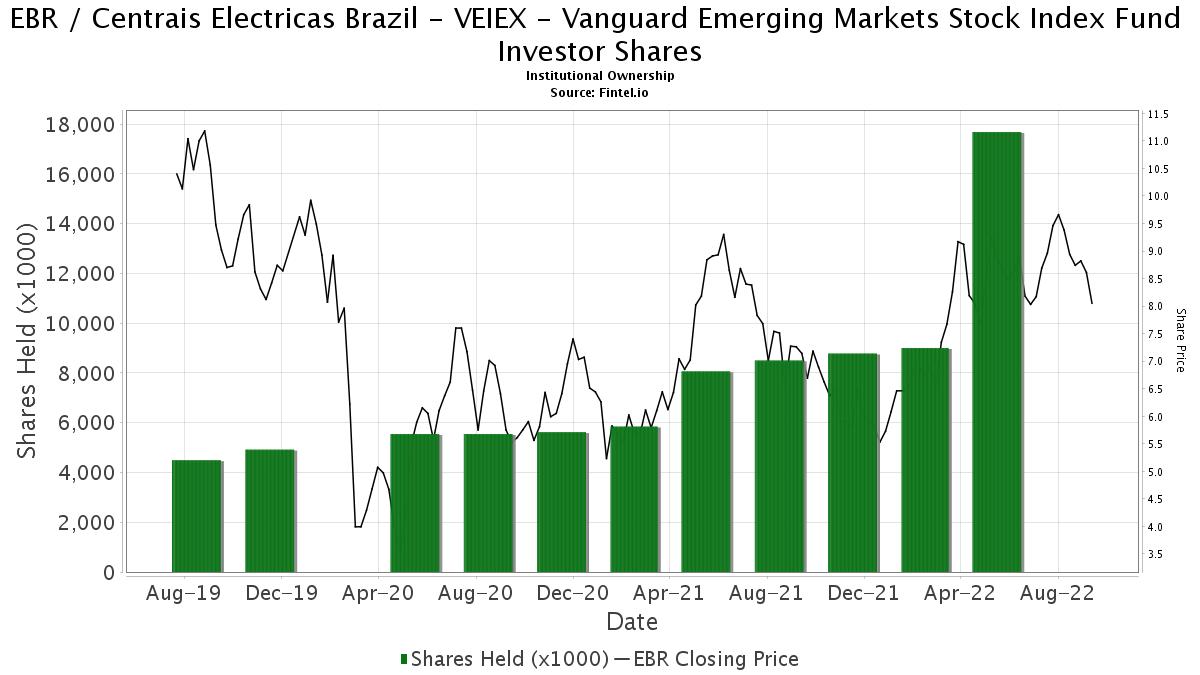 VEIEX - Vanguard Emerging Markets Stock Index Fund ...