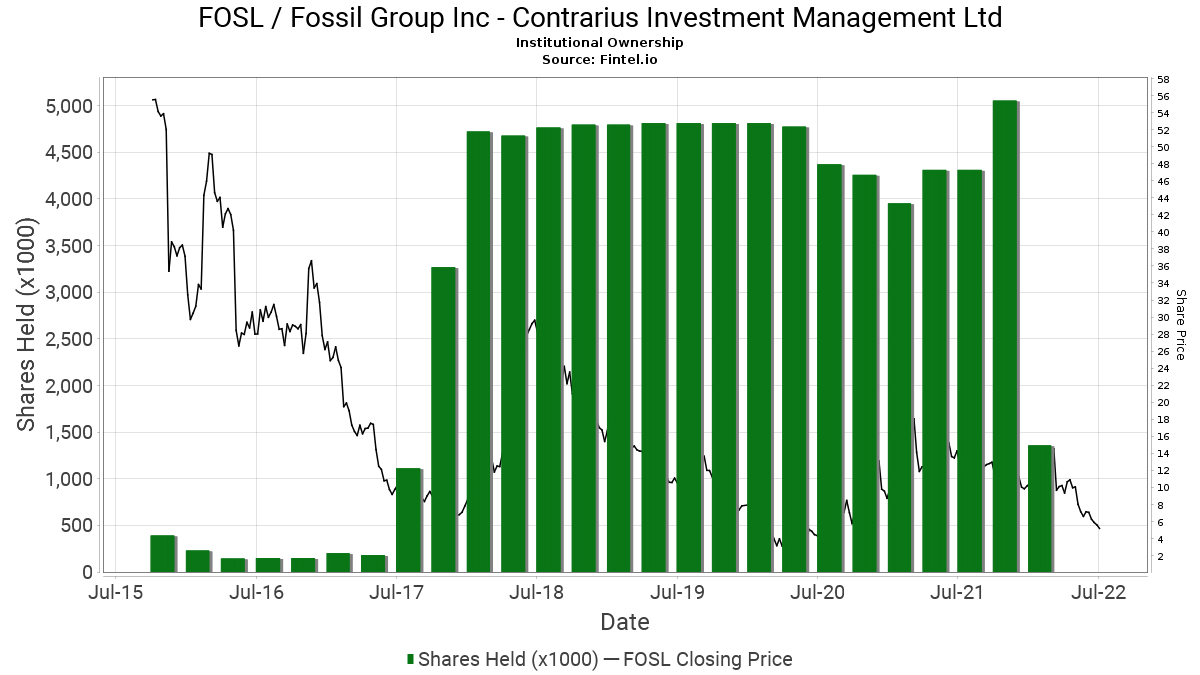 Contrarius investment advisory limited government frederic portier mirabaud investment