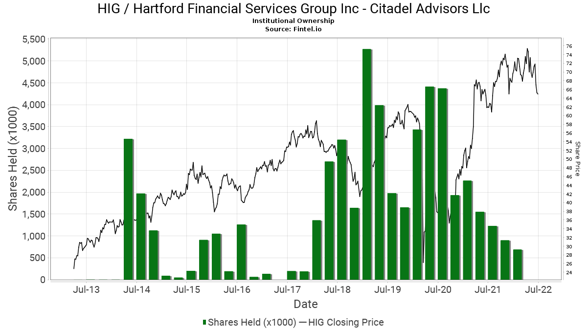 Citadel investment group llc aum inc program related investments regulations for booster