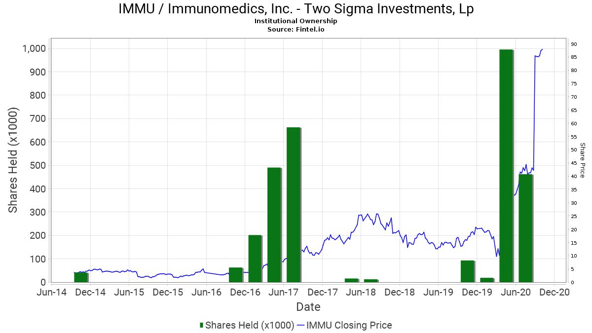 two sigma investments assets under management calculation