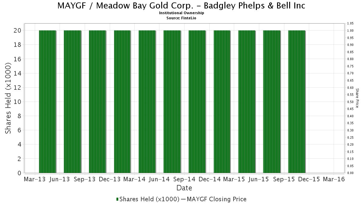 Badgley phelps bell investment julijo investment limited leasing