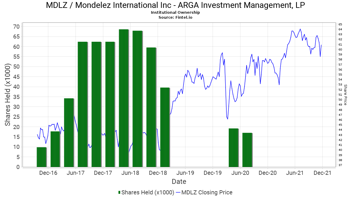 arga investment management llc