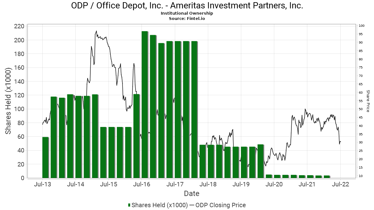 Ameritas investment partners inc. equity investment accounting software