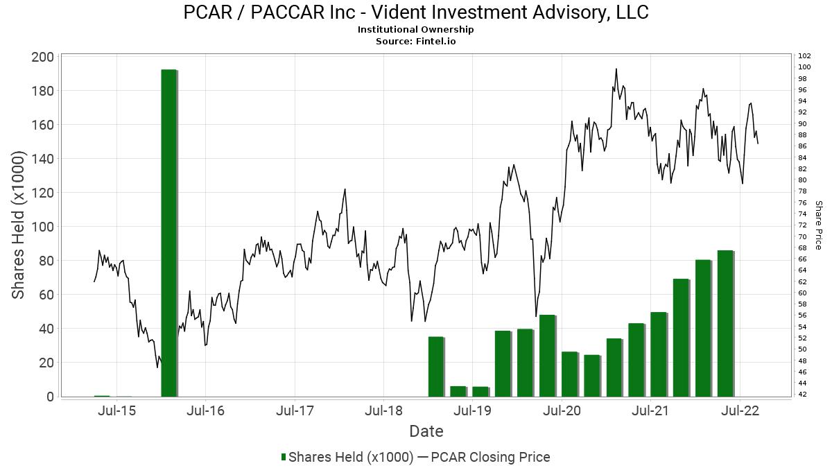 Vident investment advisory mma investments