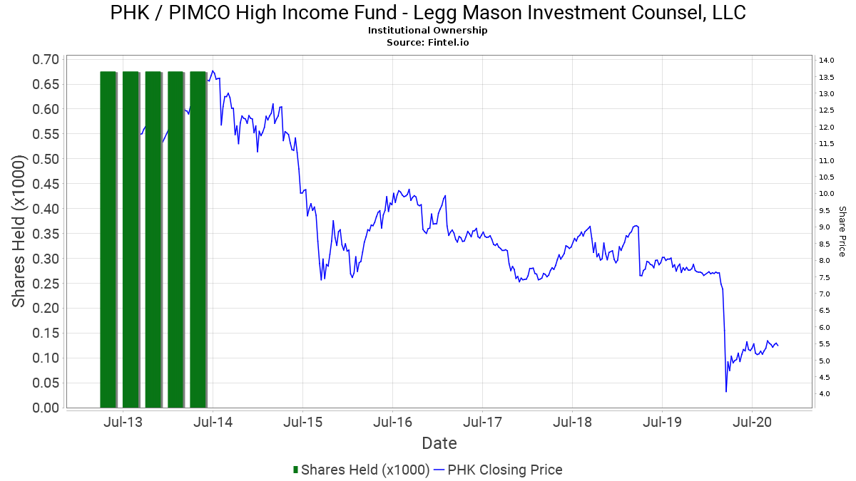 Legg mason investment counsel assets under management sec retailers investing in sales