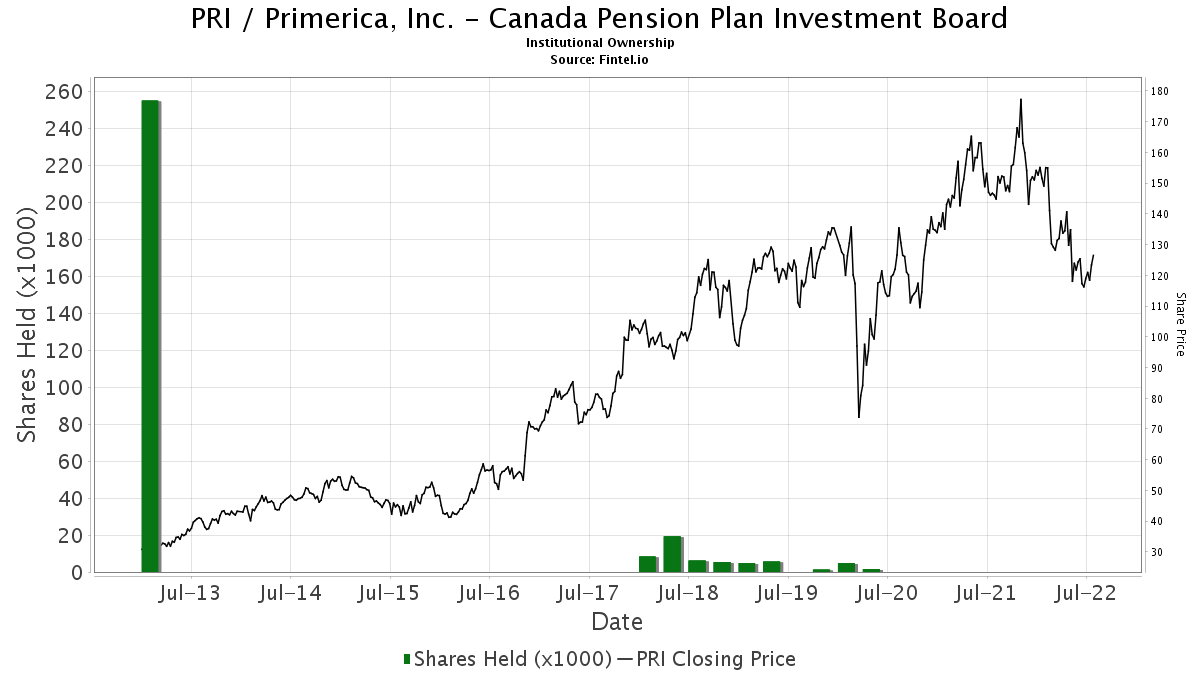 canada pension plan investment board act