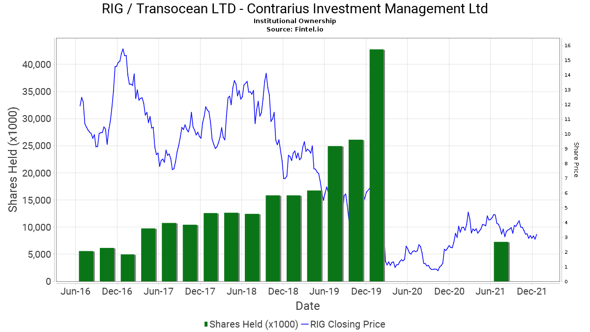 contrarius investment advisory limited government