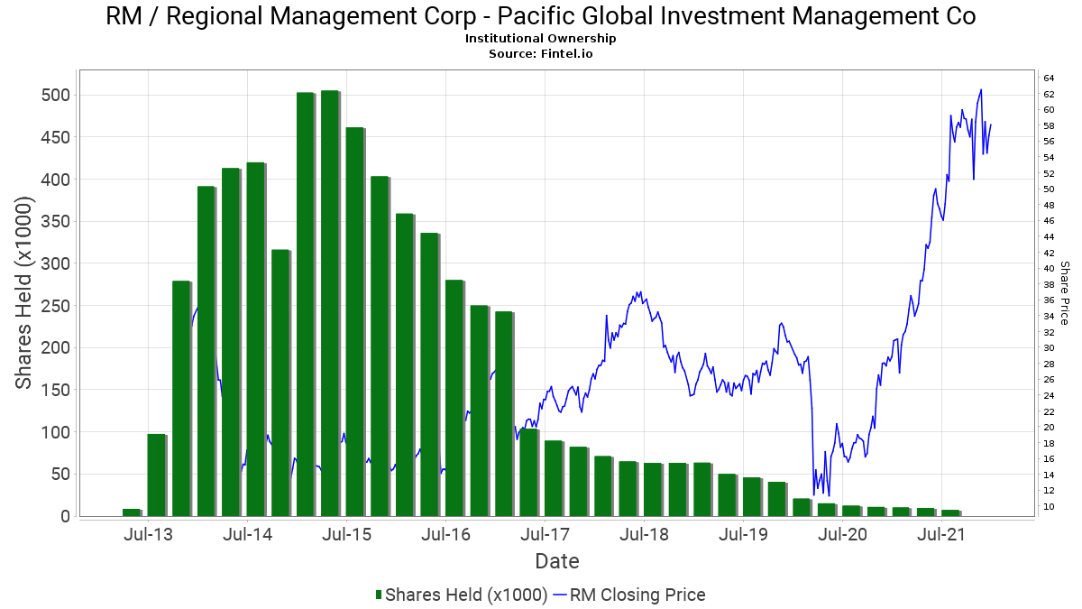 Global investment management corp paoany investment calculators