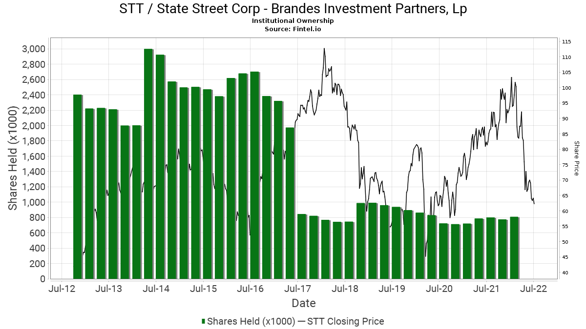brandes investment partners holdings corporation