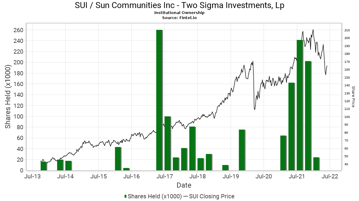 Two sigma investments assets under management calculation transocean dividend reinvestment stocks