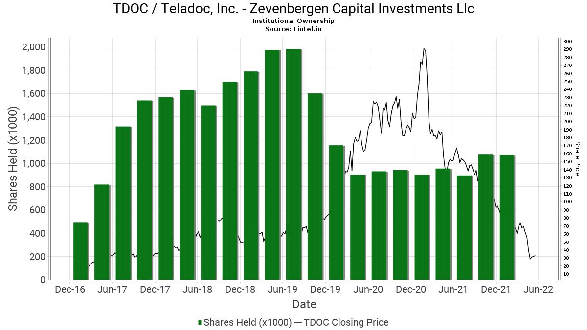 De toren zevenbergen capital investments krislaty realty investments