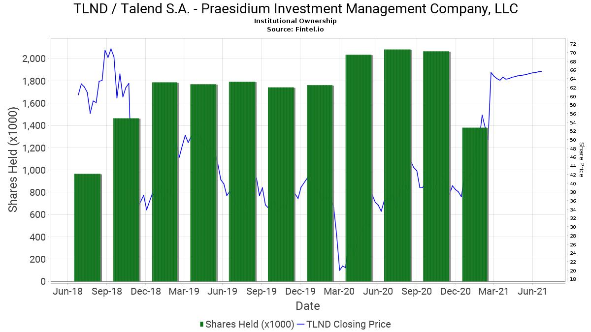 Praesidium investment management company llc forex gain loss calculations