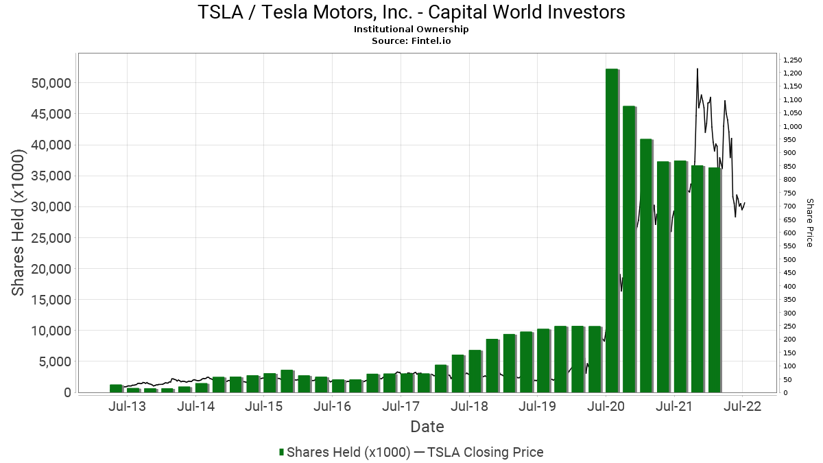 Capital World Investors Ownership In Tsla Tesla Motors Inc 13f 13d 13g Filings Fintel Io