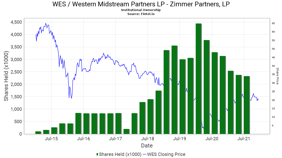 western investment hedged partners lp