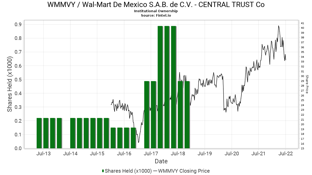 Central Trust Co Closes Position In Wmmvy Wal Mart De Mexico S A B De C V 13f 13d 13g Filings Fintel Io