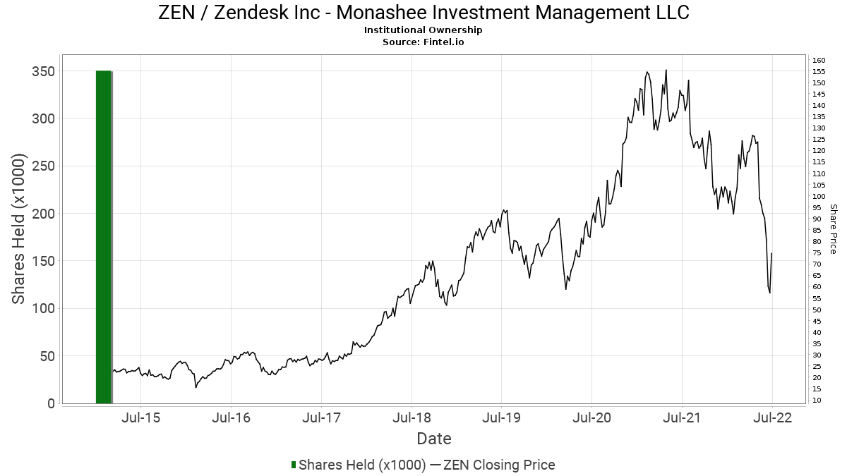 Monashee Investment Management Llc Closes Position In Zen Zendesk Inc 13f 13d 13g Filings Fintel Io